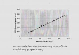 Lab result VS COD/BOD Chemical Titration Online analyzer result