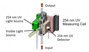 BOD/COD UV Online Analyzer's cell