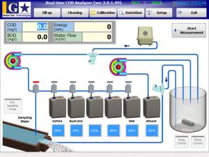 COD/BOD Chemical Titration Online Analyzer Software UI